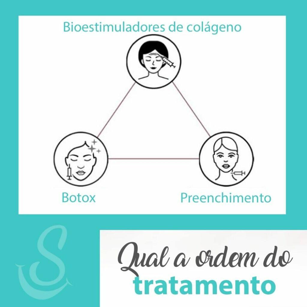 Bioestimuladores de colágeno, Botox, Preenchimento, Qual a ordem do tratamento?